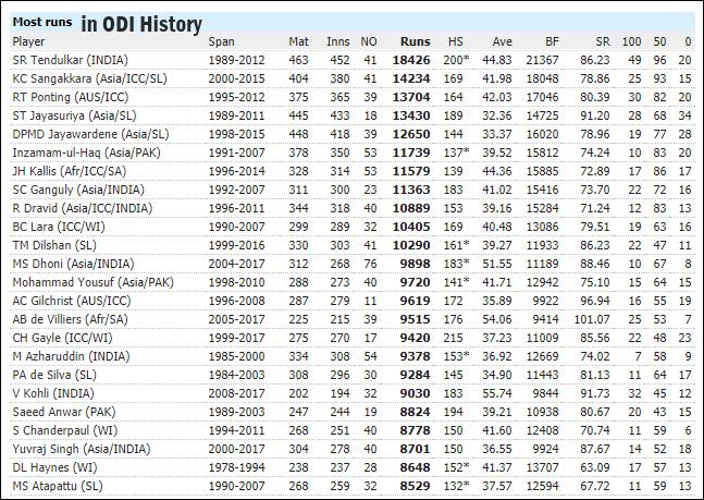 ODI इतिहास में सबसे ज्यादा रन बनाने वाले टॉप 10 बल्लेबाज
