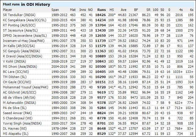 ODI में सबसे ज्यादा रन बनाने वाले टॉप 10 बल्लेबाज