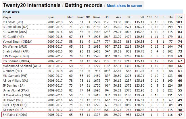 T20 इतिहास में सबसे ज्यादा 6