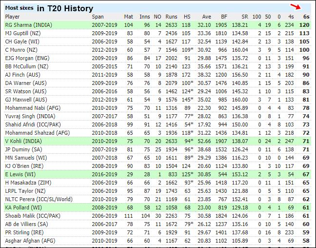 T20 इतिहास में सबसे ज्यादा सिक्स