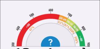 CIBIL Score या Credit Score क्या होता है पूरी जानकारी