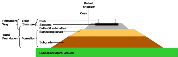 रेल की पटरी पर पत्थर क्यों होते है 5 कारण