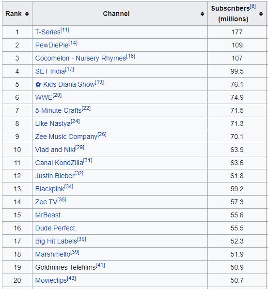 YouTube पर सबसे ज्यादा Subscriber किसके है