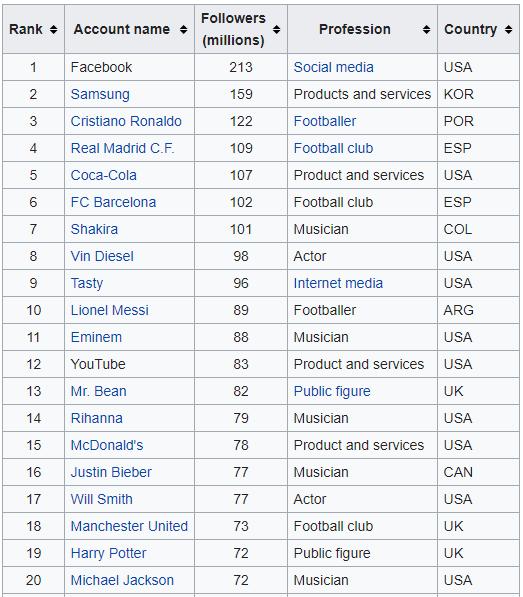 Facebook पर सबसे ज्यादा Followers किसके है