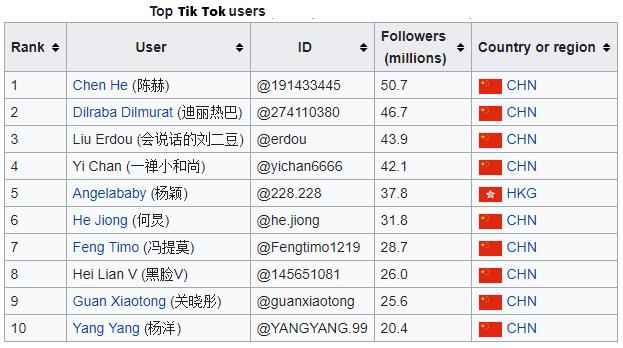 Tik Tok पर सबसे ज्यादा Followers किसके है