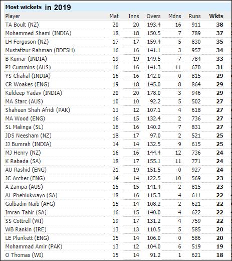 2019 में सबसे ज्यादा विकेट लेने वाला खिलाड़ी