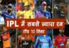 IPL 2020 में सबसे ज्यादा रन