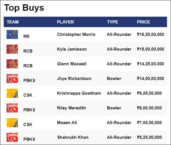 आईपीएल 2021 का सबसे महंगा खिलाड़ी कौन बिका है